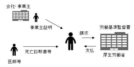 労災 葬祭料 請求図.png