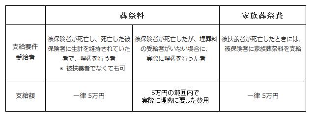 船員保険 葬祭料 図.png